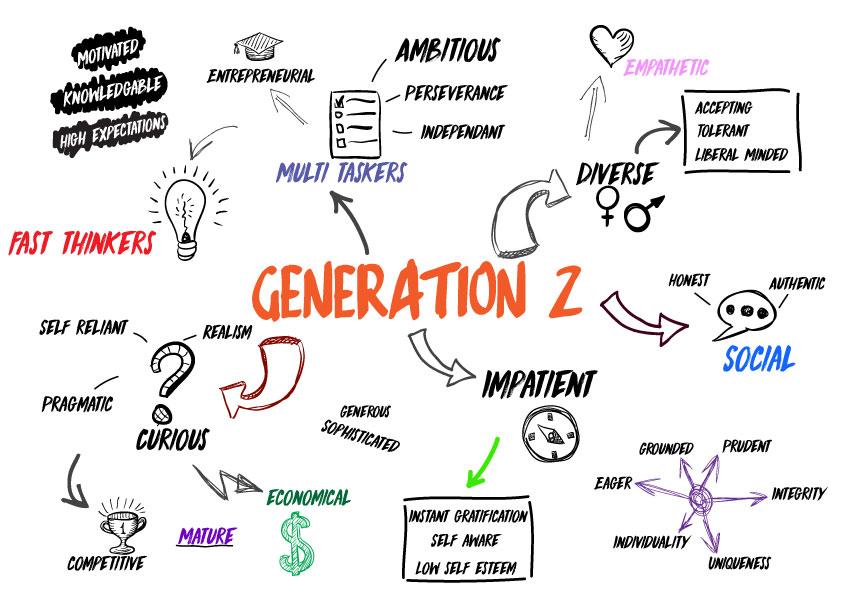 La Génération Z dynamise un marché de l'emploi caractérisé ...